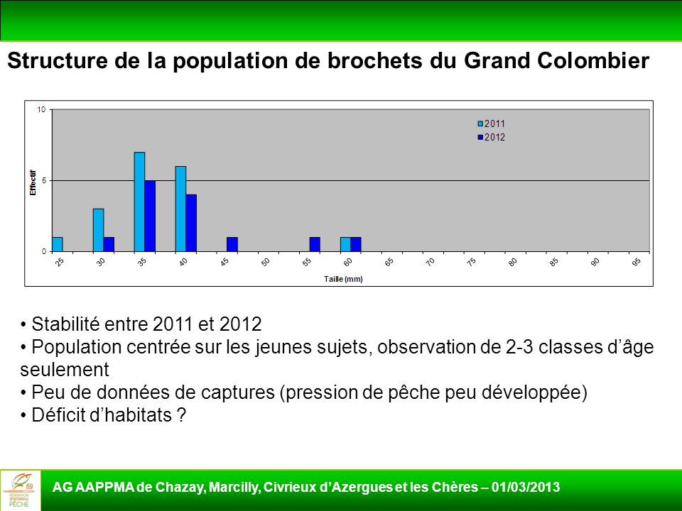 Structure de la population de brochets du Grand Colombier