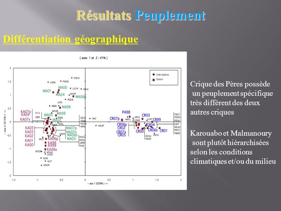 Résultats Peuplement Différentiation géographique