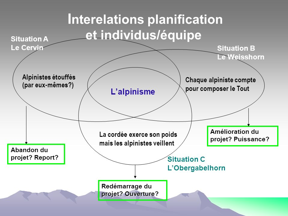Interelations planification