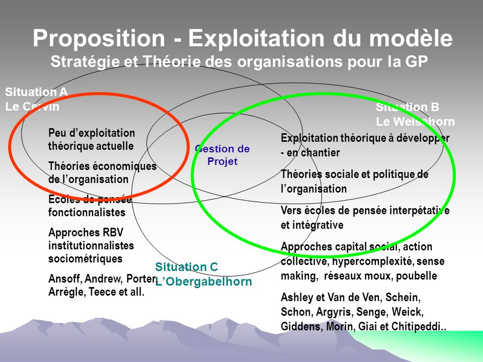 Proposition - Exploitation du modèle