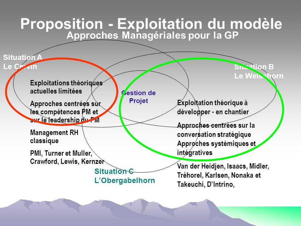 Proposition - Exploitation du modèle Approches Managériales pour la GP