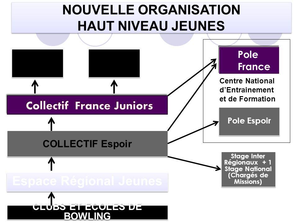 NOUVELLE ORGANISATION HAUT NIVEAU JEUNES