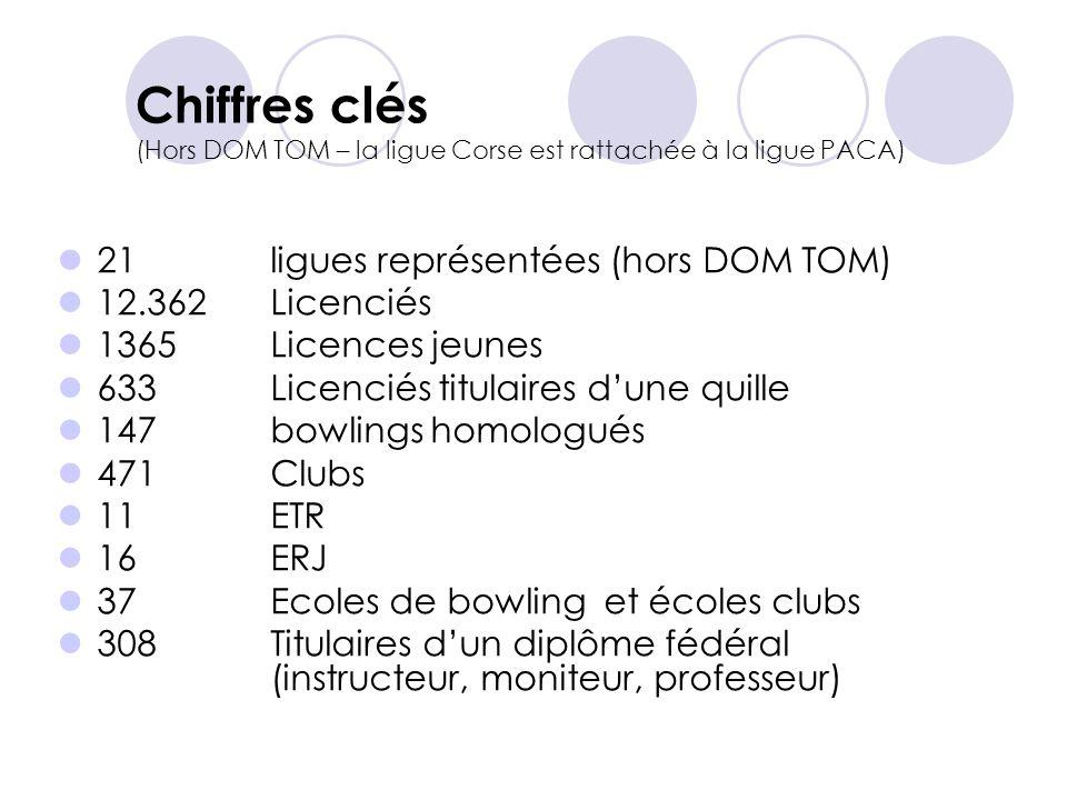 Chiffres clés (Hors DOM TOM – la ligue Corse est rattachée à la ligue PACA)