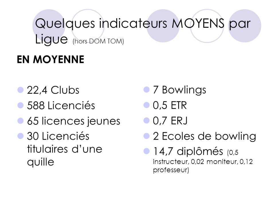 Quelques indicateurs MOYENS par Ligue (hors DOM TOM)