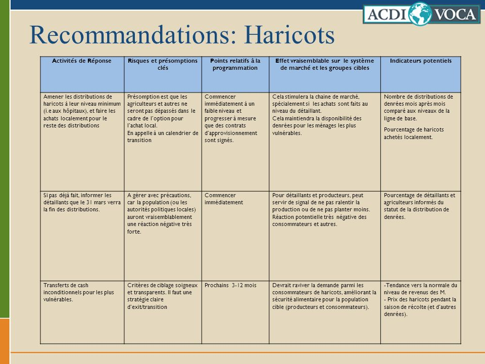 Recommandations: Haricots