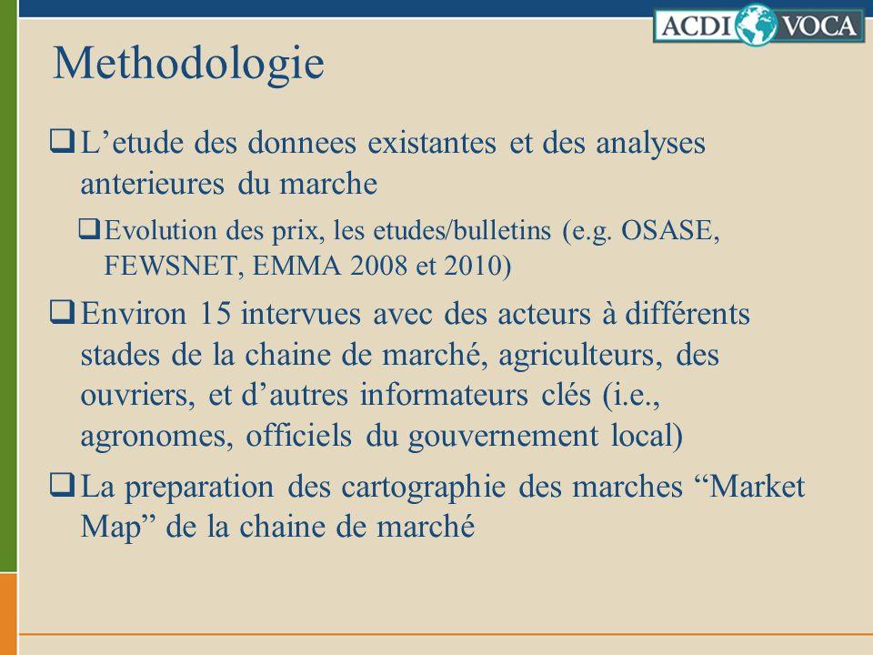 Methodologie L'etude des donnees existantes et des analyses anterieures du marche.