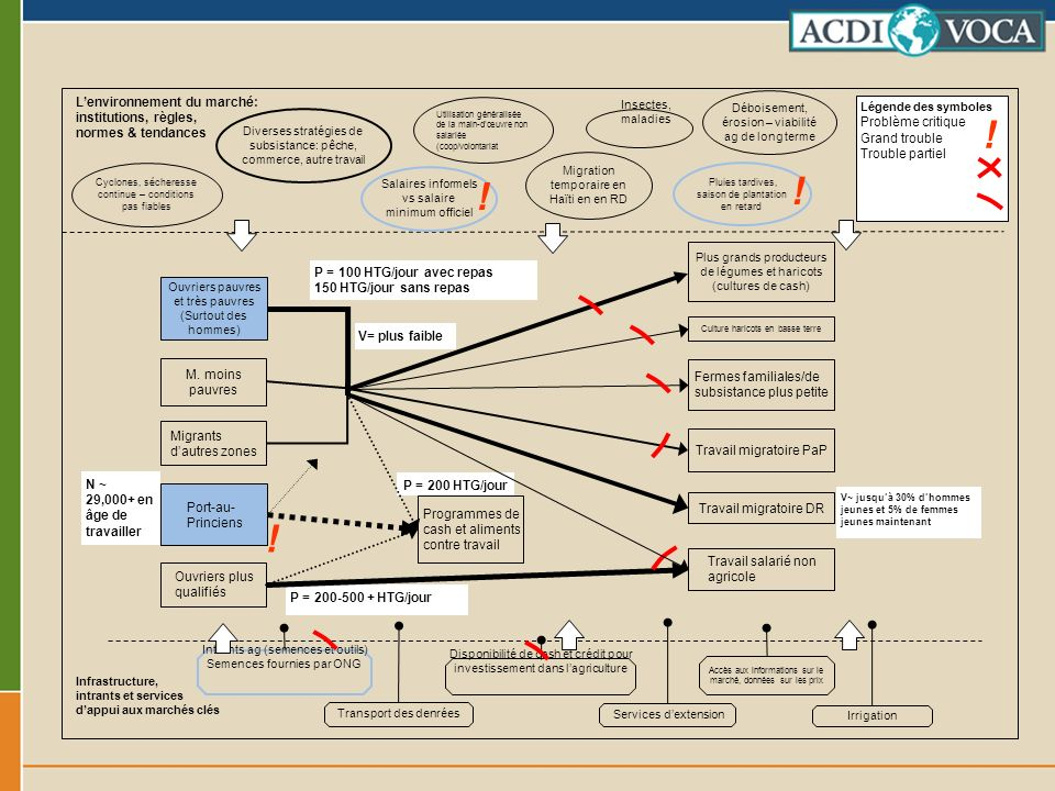 ! L'environnement du marché: institutions, règles, normes & tendances