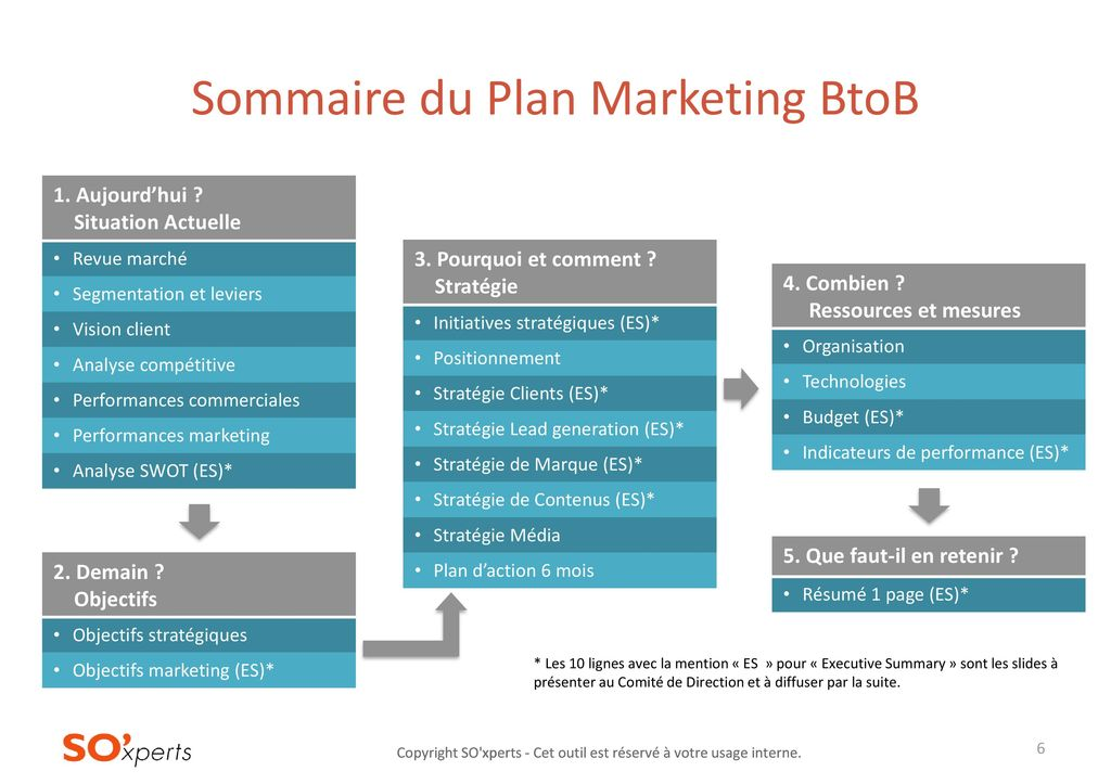 plan marketing op u00e9rationnel