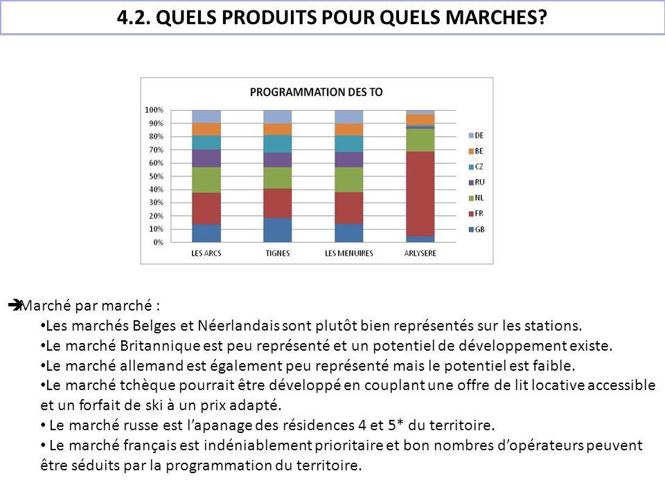 4.2. QUELS PRODUITS POUR QUELS MARCHES