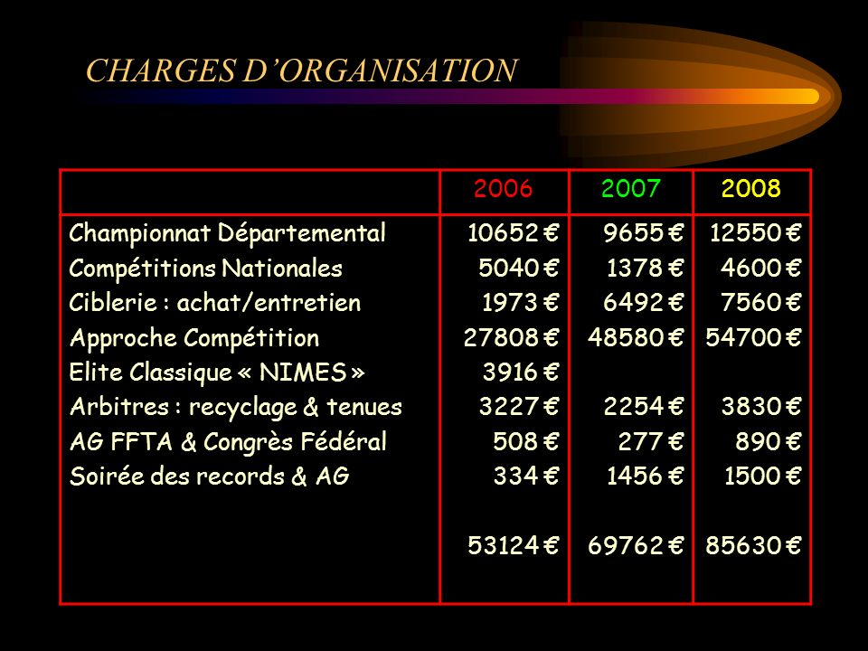 CHARGES D'ORGANISATION