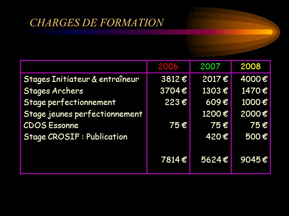 CHARGES DE FORMATION 2006 2007 2008 Stages Initiateur & entraîneur