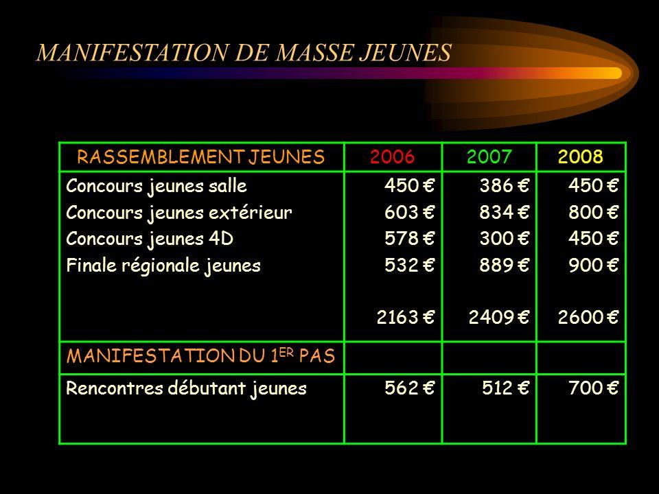 MANIFESTATION DE MASSE JEUNES