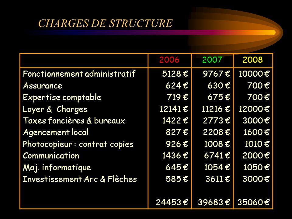 CHARGES DE STRUCTURE 2006 2007 2008 Fonctionnement administratif