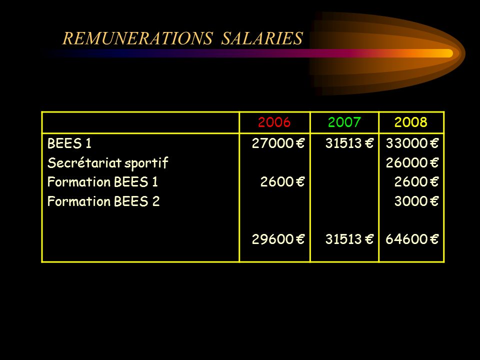 REMUNERATIONS SALARIES