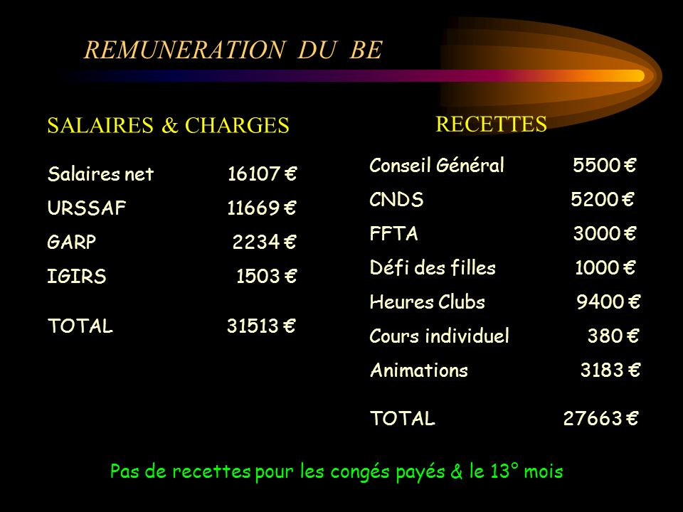 REMUNERATION DU BE SALAIRES & CHARGES RECETTES Conseil Général 5500 €