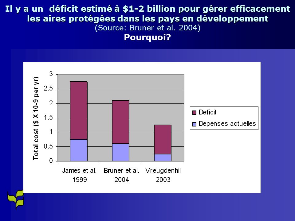 Il y a un déficit estimé à $1-2 billion pour gérer efficacement les aires protégées dans les pays en développement (Source: Bruner et al.