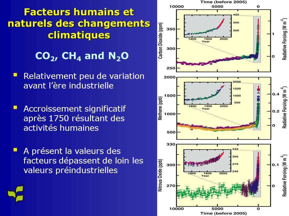 Facteurs humains et naturels des changements climatiques