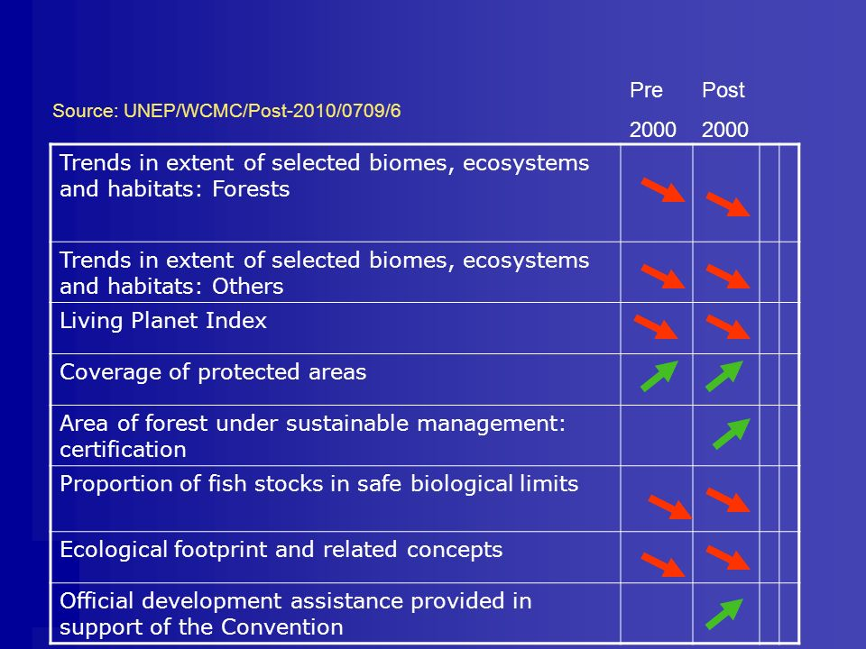 Trends in extent of selected biomes, ecosystems and habitats: Forests