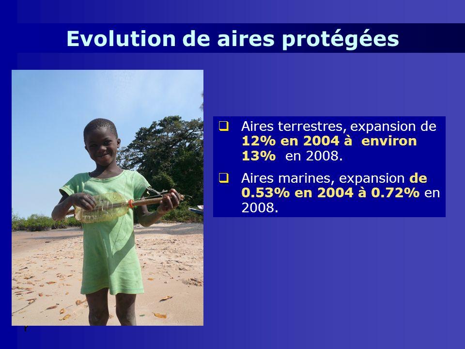 Evolution de aires protégées