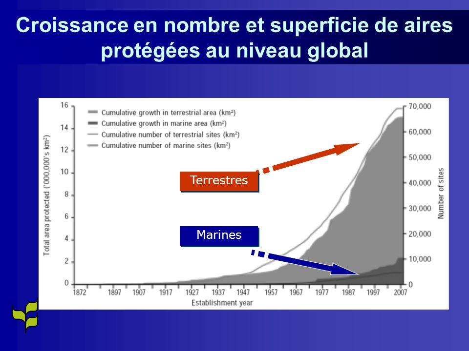 Croissance en nombre et superficie de aires protégées au niveau global