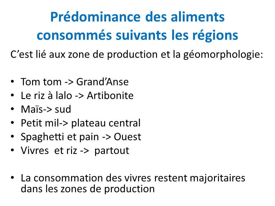 Prédominance des aliments consommés suivants les régions
