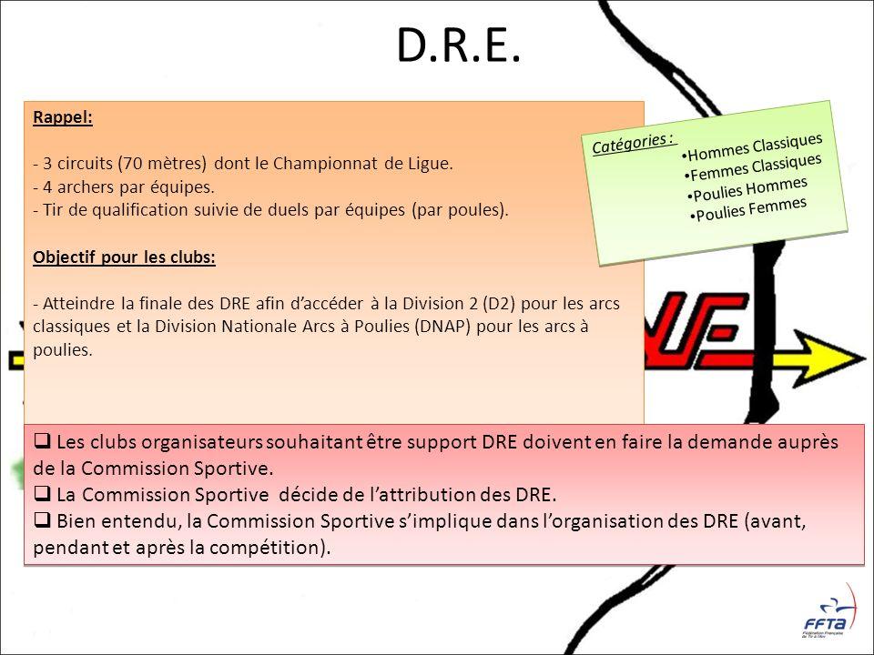 D.R.E. Rappel: - 3 circuits (70 mètres) dont le Championnat de Ligue. - 4 archers par équipes.
