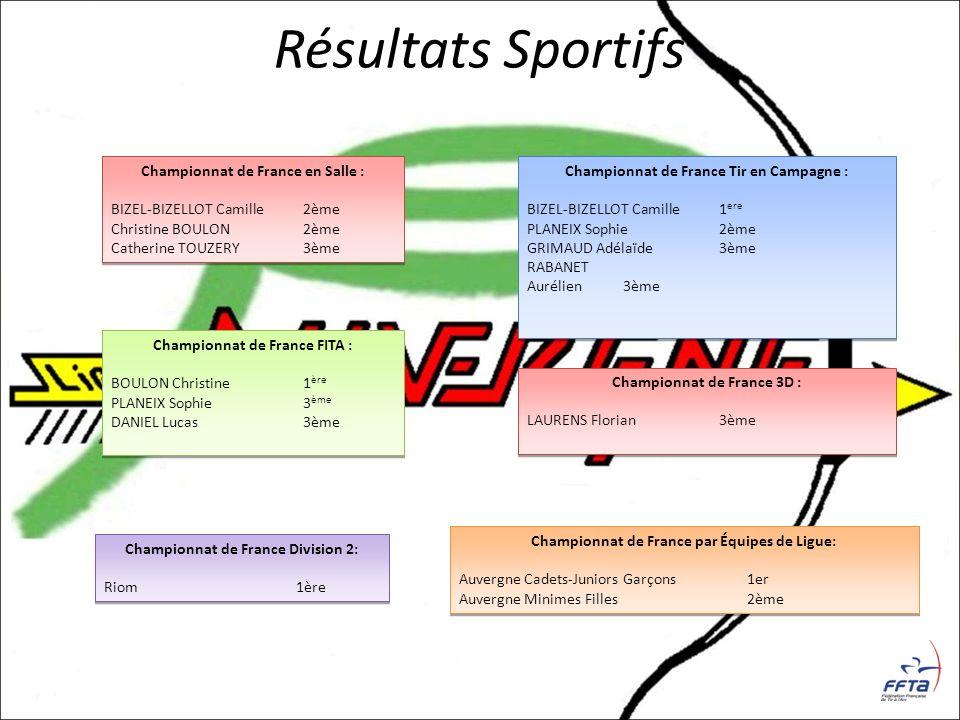 Résultats Sportifs Championnat de France en Salle :
