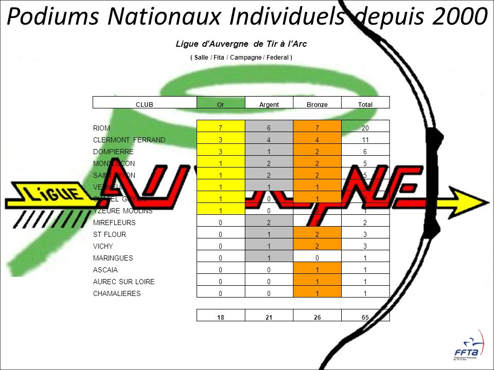 Ligue d Auvergne de Tir à l Arc ( Salle / Fita / Campagne / Federal )
