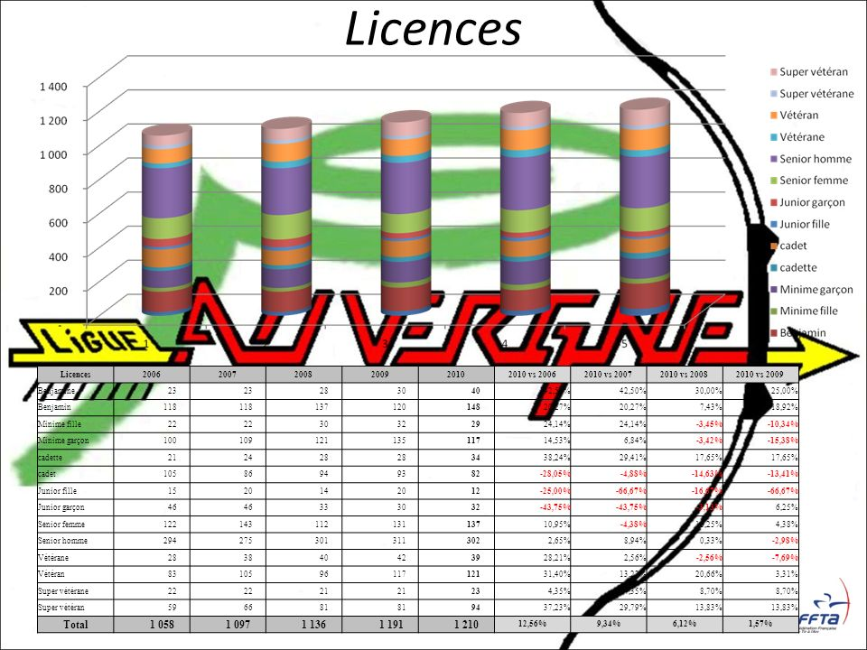 Licences Total 1 058 1 097 1 136 1 191 1 210 Licences 2006 2007 2008