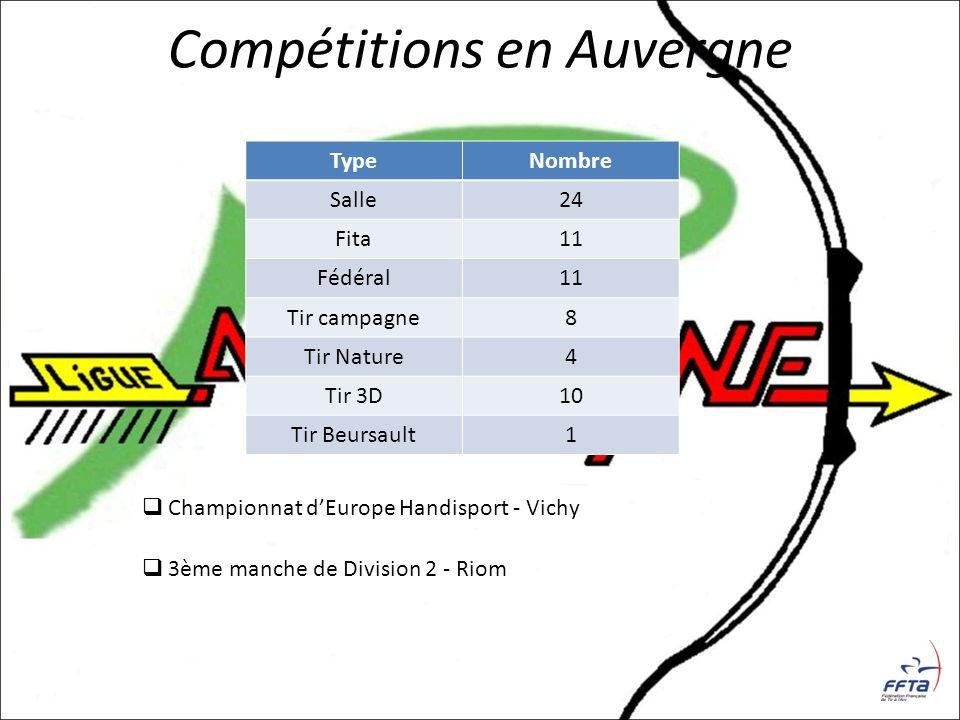 Compétitions en Auvergne