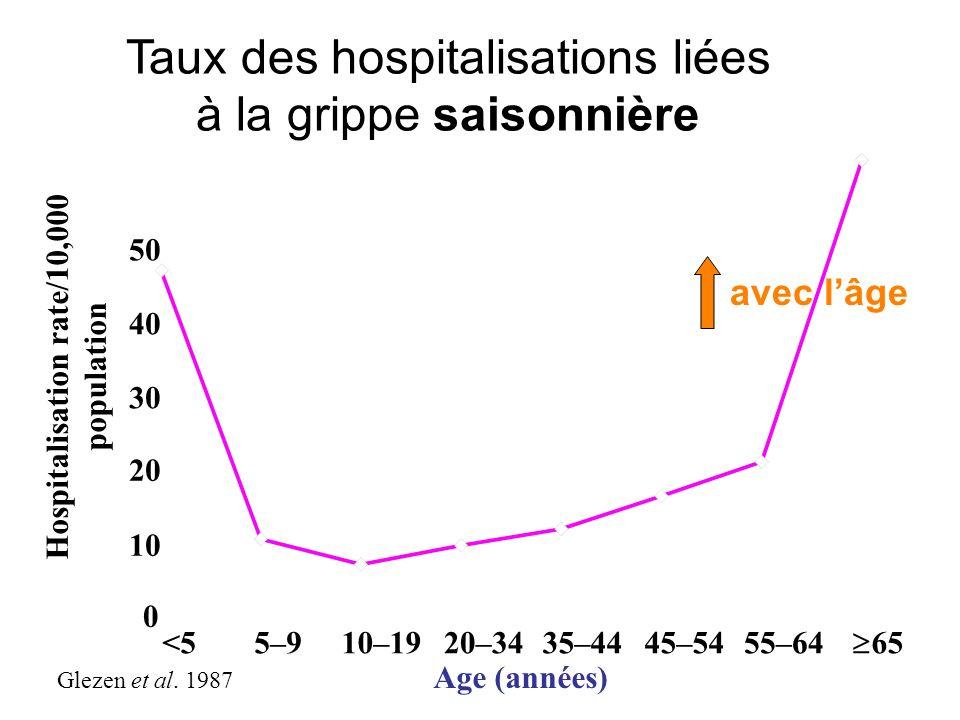 Hospitalisation rate/10,000 population