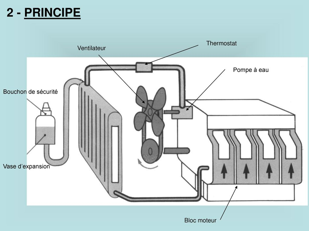 le circuit de refroidissement ppt t l charger. Black Bedroom Furniture Sets. Home Design Ideas