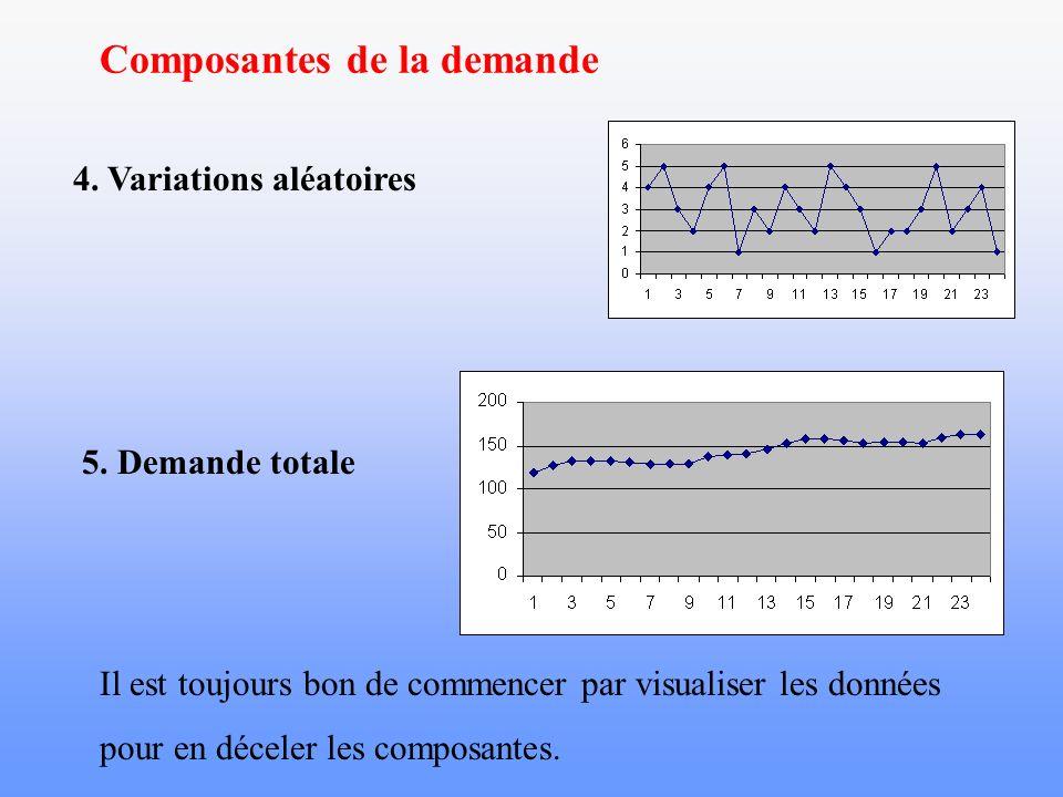 Composantes de la demande