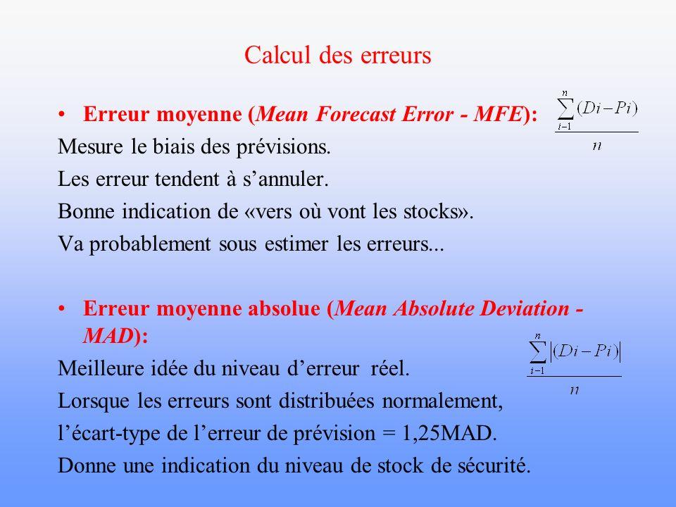Calcul des erreurs Erreur moyenne (Mean Forecast Error - MFE):