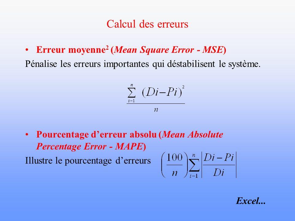 Calcul des erreurs Erreur moyenne2 (Mean Square Error - MSE)