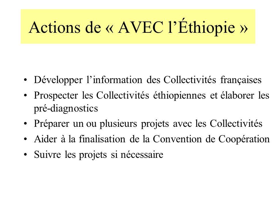Actions de « AVEC l'Éthiopie »