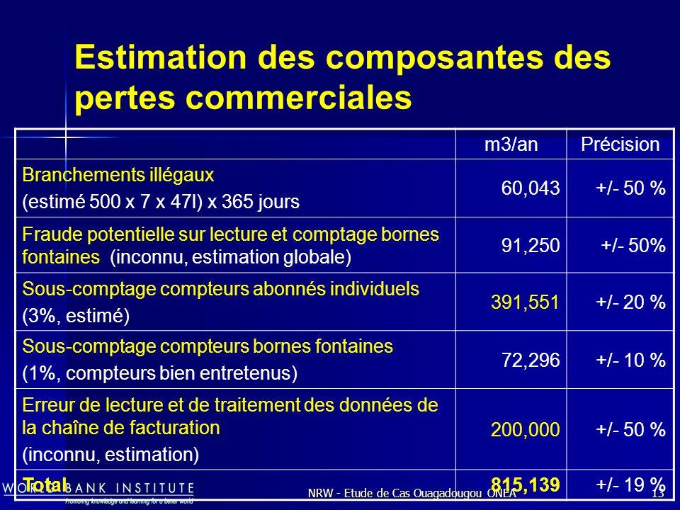 Estimation des composantes des pertes commerciales