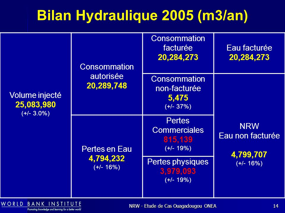 Bilan Hydraulique 2005 (m3/an)