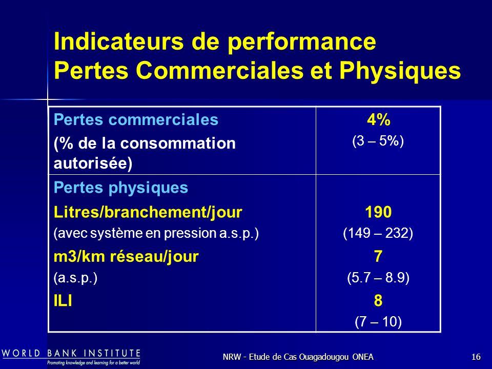 Indicateurs de performance Pertes Commerciales et Physiques