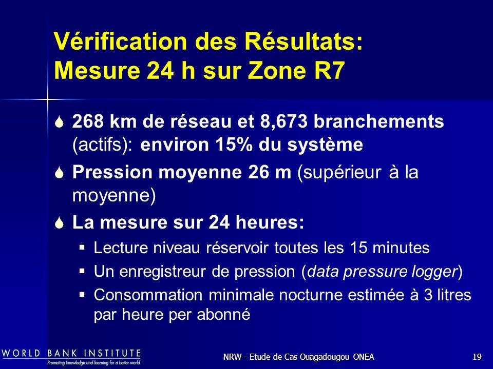 Vérification des Résultats: Mesure 24 h sur Zone R7