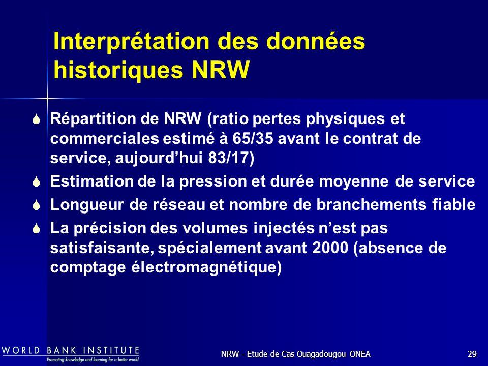 Interprétation des données historiques NRW