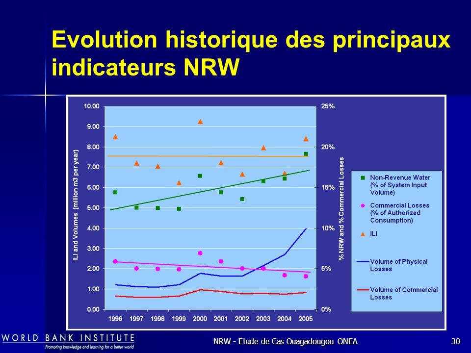 Evolution historique des principaux indicateurs NRW