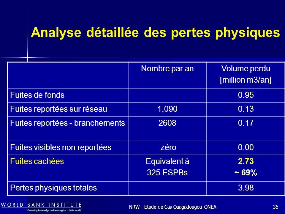 Analyse détaillée des pertes physiques