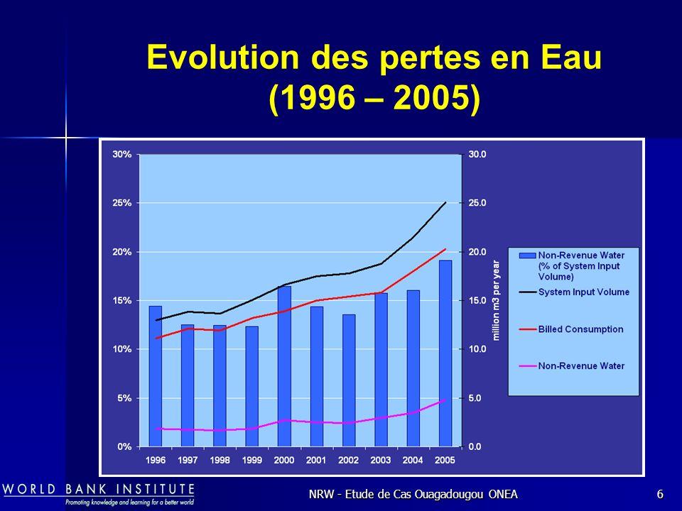 Evolution des pertes en Eau (1996 – 2005)