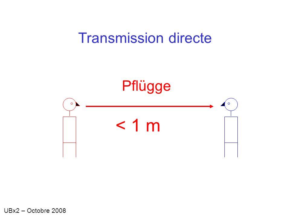 Transmission directe Pflügge < 1 m