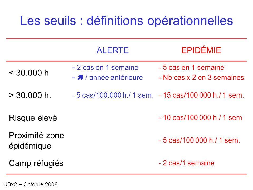 Les seuils : définitions opérationnelles