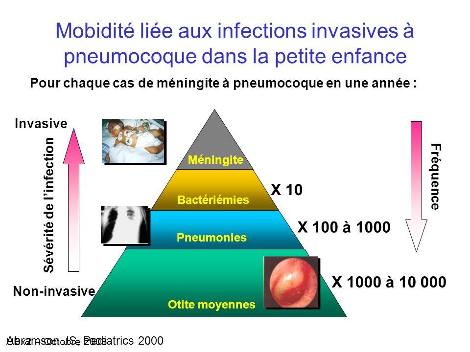 Mobidité liée aux infections invasives à pneumocoque dans la petite enfance