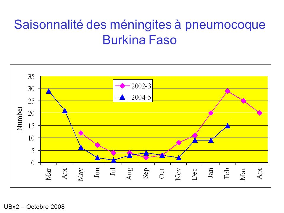 Saisonnalité des méningites à pneumocoque Burkina Faso