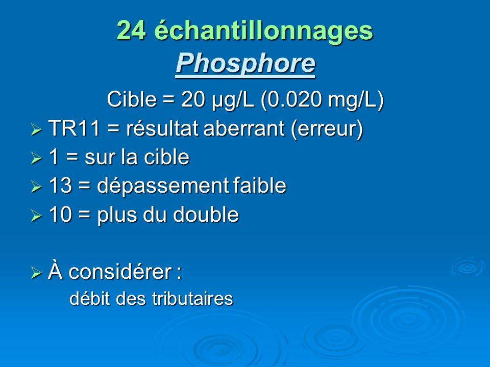 24 échantillonnages Phosphore