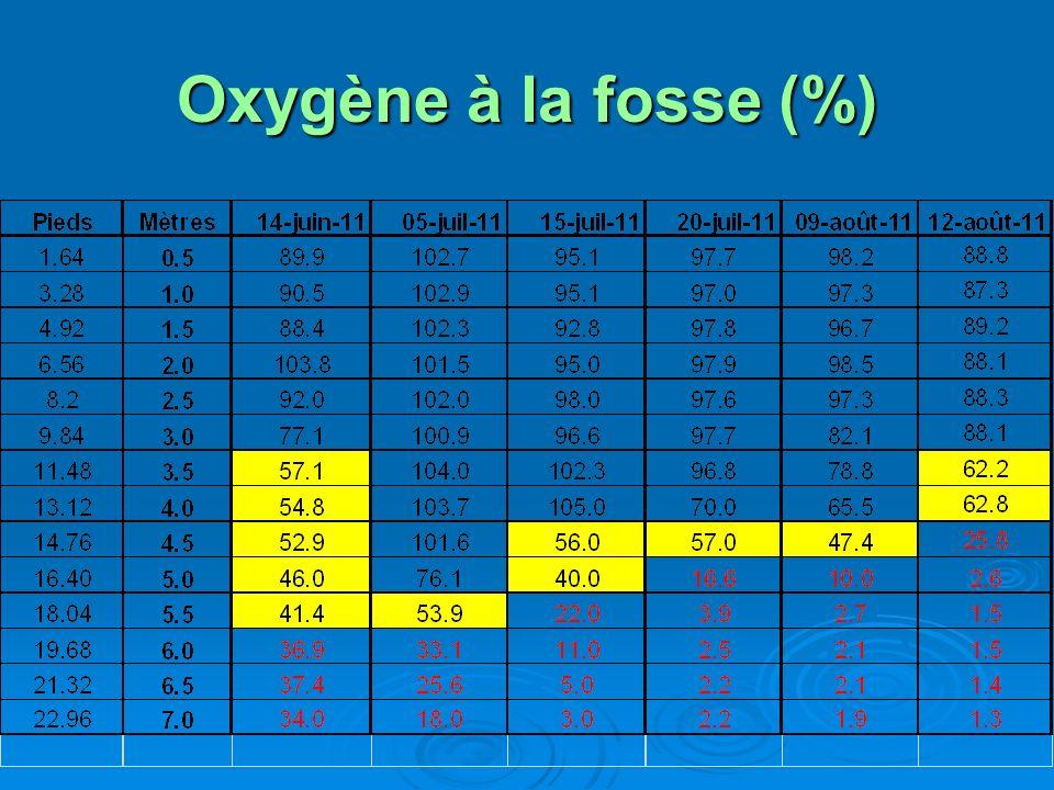 Oxygène à la fosse (%)